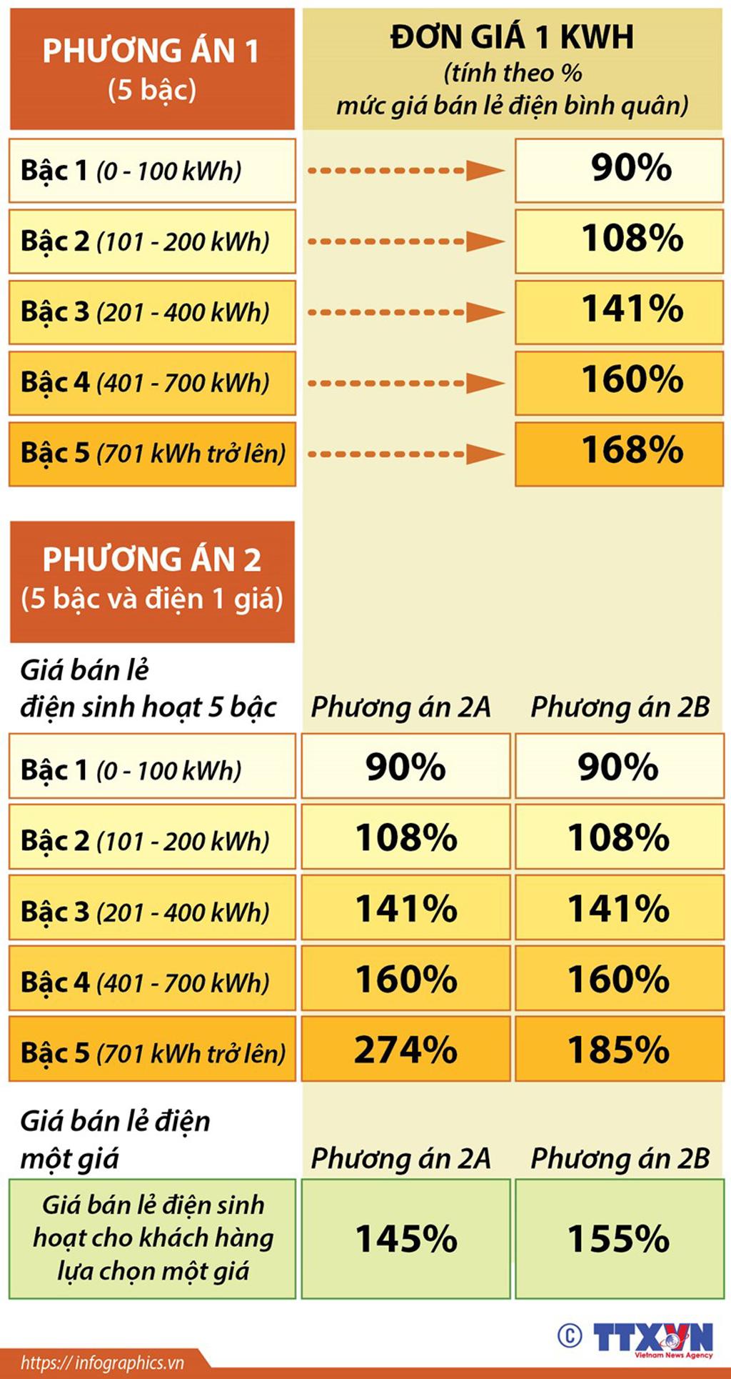 Infographics Bộ Công Thương đề xuất biểu giá bán lẻ điện mới