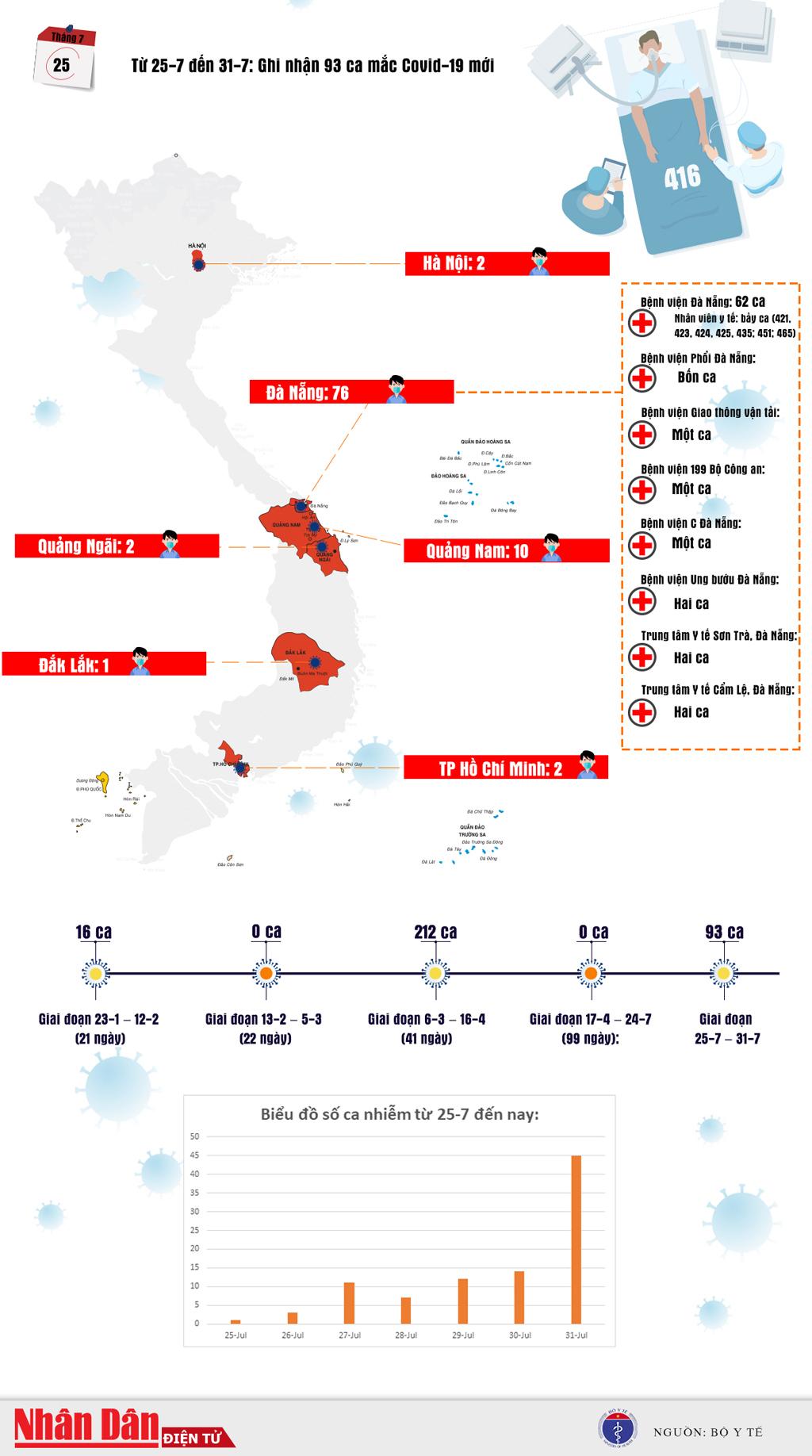 Infographic Biểu đồ một tuần lây lan dịch Covid19 tại Việt Nam