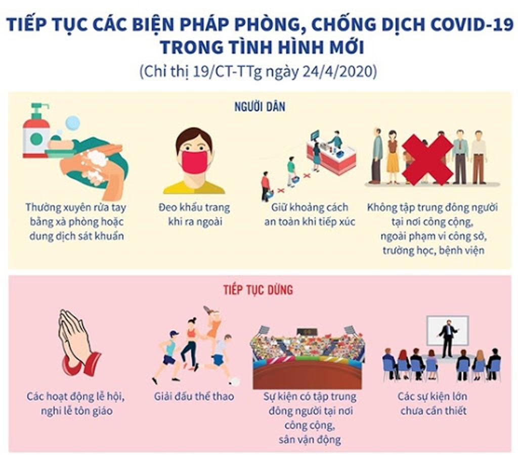 Thực hiện nghiêm các biện pháp bảo đảm an toàn, ngăn ngừa dịch COVID-19
