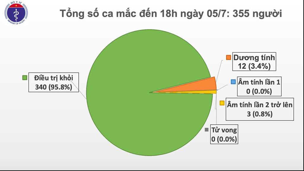 Việt Nam đã chữa khỏi 96% ca nhiễm Covid-19