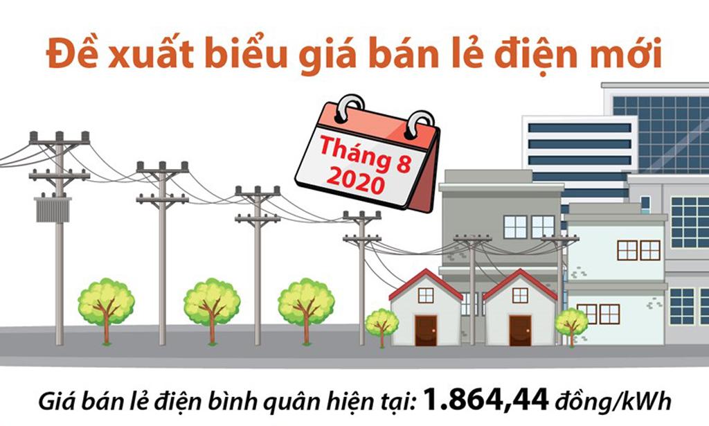 [Infographics] Bộ Công Thương đề xuất biểu giá bán lẻ điện mới