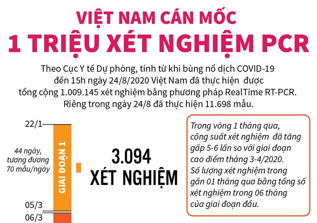 [Infographics] Việt Nam cán mốc 1 triệu xét nghiệm PCR