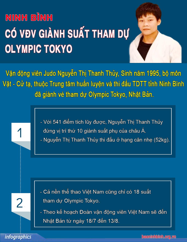 [Infographics] Ninh Bình: Có vận động viên giành suất tham dự Olympic Tokyo