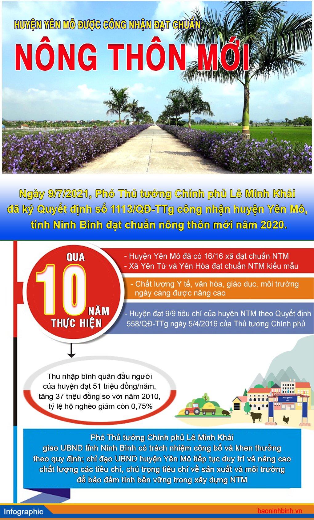 [Infographics] Huyện Yên Mô được công nhận đạt chuẩn nông thôn mới